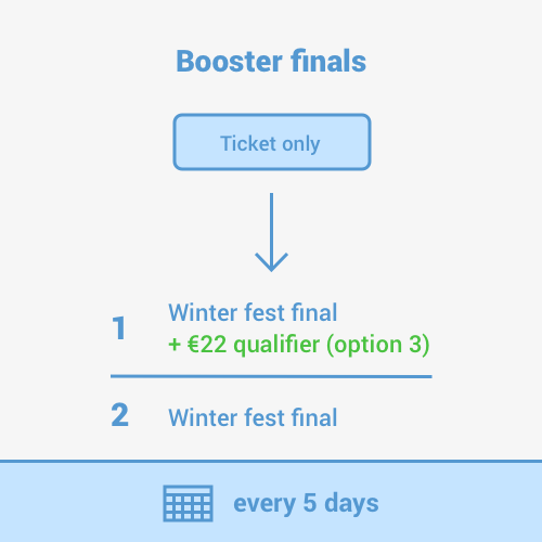Step 2 - Finish 1st or 2nd in the Booster final